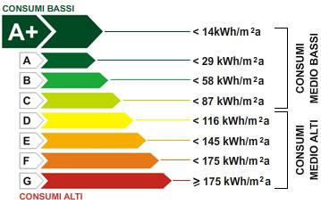 Cos è la classe energetica di un appartamento